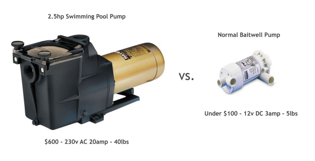 You no longer need a huge swimming pool pump to run tuna tubes.  Operating tuna tubes with a smaller pump.